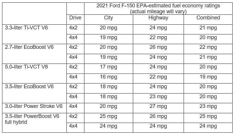 MPG f150 rendimiento de combustible